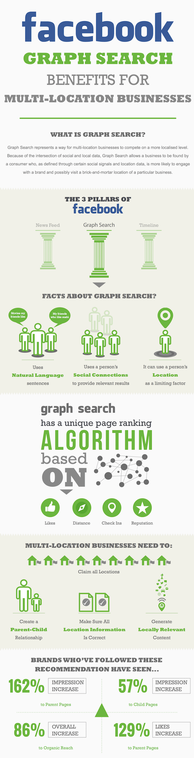 Facebook-Graph-Search-for-MultiLocation-Brands1-scaled